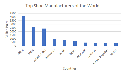 top shoe manufacturers in the world